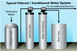 water softener system details